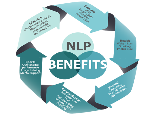 How Neuro-linguistic Programming (NLP) can help you